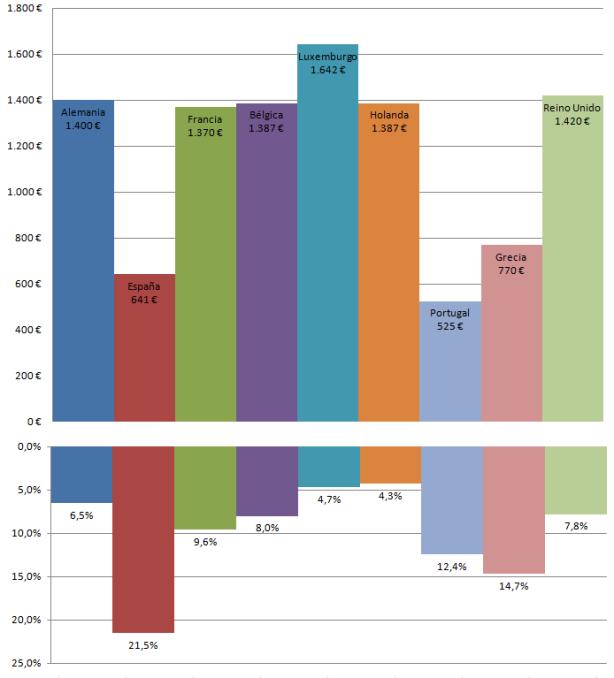 Relacion entre salarios mínimos y desempleo